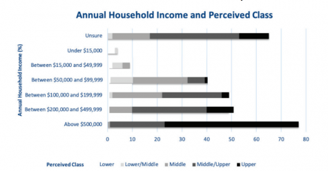 "Student responses to ""What is your primary household's net annual income?"" and ""What socioeconomic class do you consider your household within?"", showing an upward-skewed perception of class"