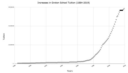 Groton's tuition increased rapidly from the 1980s to present day. The black dots represent the four years of tuition freeze under GRAIN.